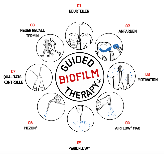 Biofilm Guided Therapy